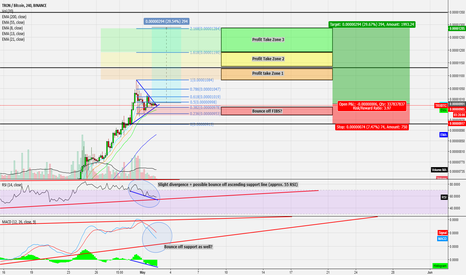 TRXBTC: TRX: 30 Minute Chart. More to squeeze?