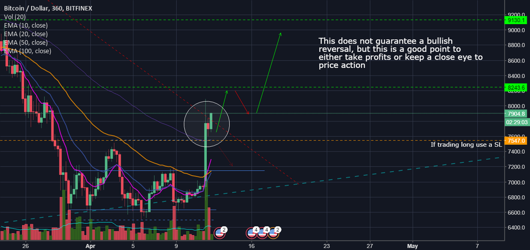 Bitcoin bulls want more!