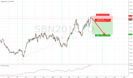 SBN2016: Short based on cycle