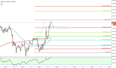 XAUUSD: some pips scalping