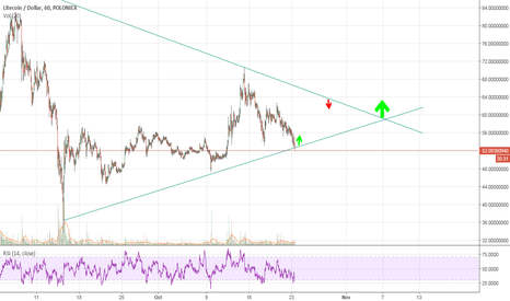 LTCUSD: LTCUSD - Triangle Pattern