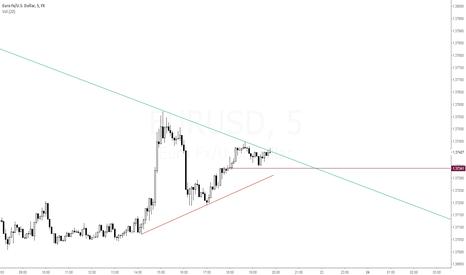 EURUSD: Possible Triangle Breakout