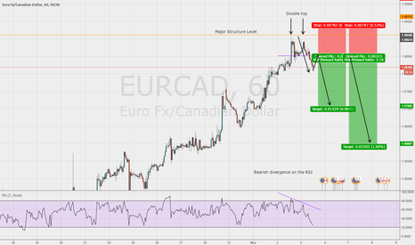 EURCAD: 2618 Trade on the EUR/CAD 1hr chart with very good R/R Ratio