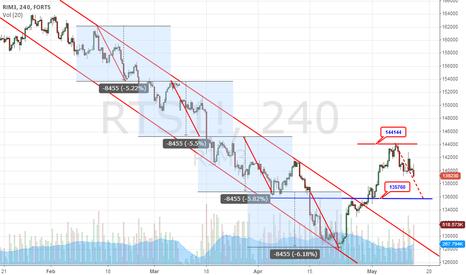 RTS1!: Key of Chart