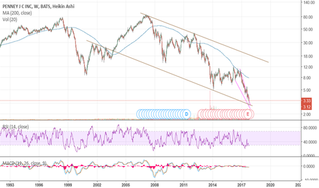 JCP: May be at Technial support