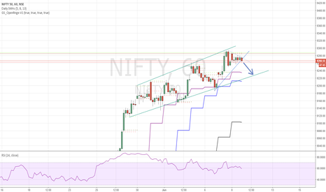 NIFTY: Trendline break