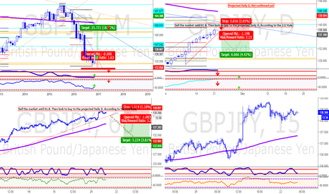 GBPJPY: Market Overview
