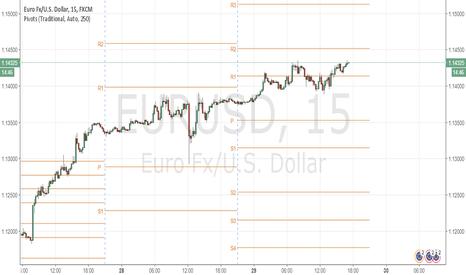 EURUSD: EURUSD: Down and Up