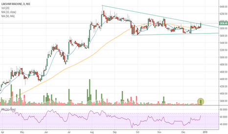 LAXMIMACH: #LAXMIMACH - Long consolidation breakout
