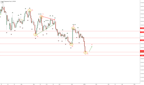 EURJPY: EURJPY Counter Trend Long
