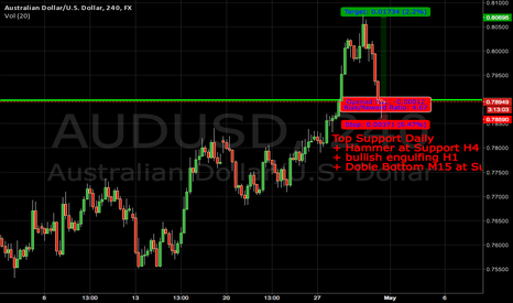 AUDUSD: Breakout Daily Level + Pullback and Long Entry posibility !
