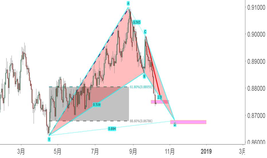 EURGBP: 潜在的蝙蝠形态(未成形)--EUR/GBP