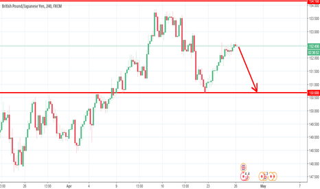 GBPJPY: sell gbpjpy  pips