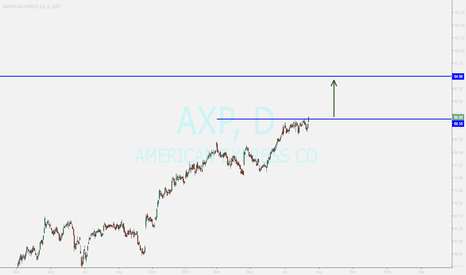 AXP: AXP...breakout by good bullish candle