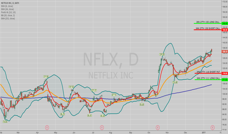 NFLX: OPENING: NFLX JAN 27TH 111/116/150/155 IRON CONDOR