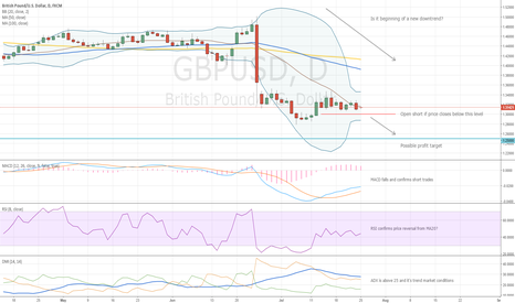 GBPUSD: GBPUSD Trading Idea
