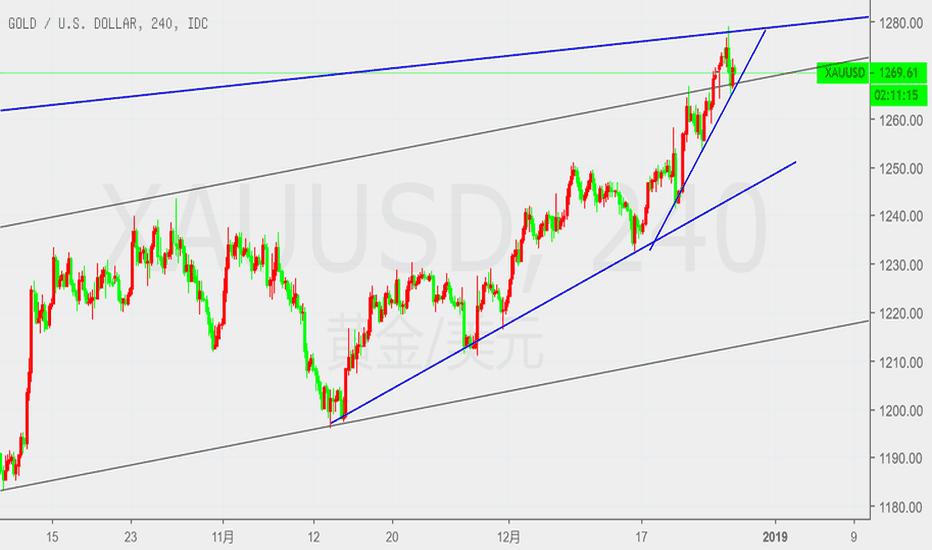 XAUUSD: 高老论市:美股大涨打压黄金多头,原油超跌反弹看震荡