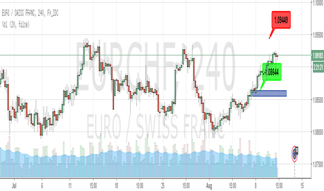 EURCHF: short time for eurchf