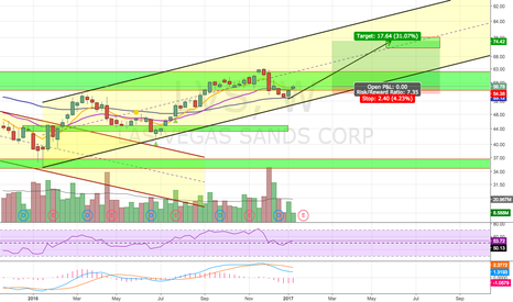 LVS: LVS Bullish Set Up