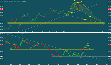 GDX: $GDX Target 17-17.25
