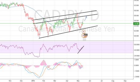 CADJPY: CADJPY in the channel