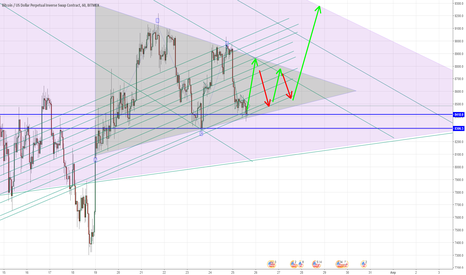 XBTUSD: Треугольник в треугольнике))