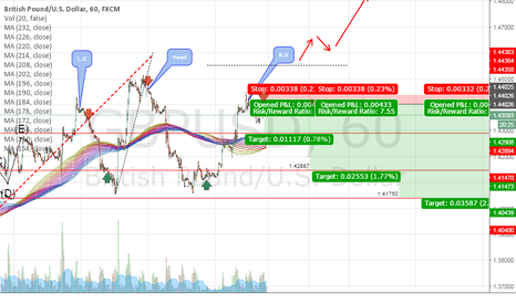GBPUSD: GBPUSD 725 PIP OPPORTUNITY !!!