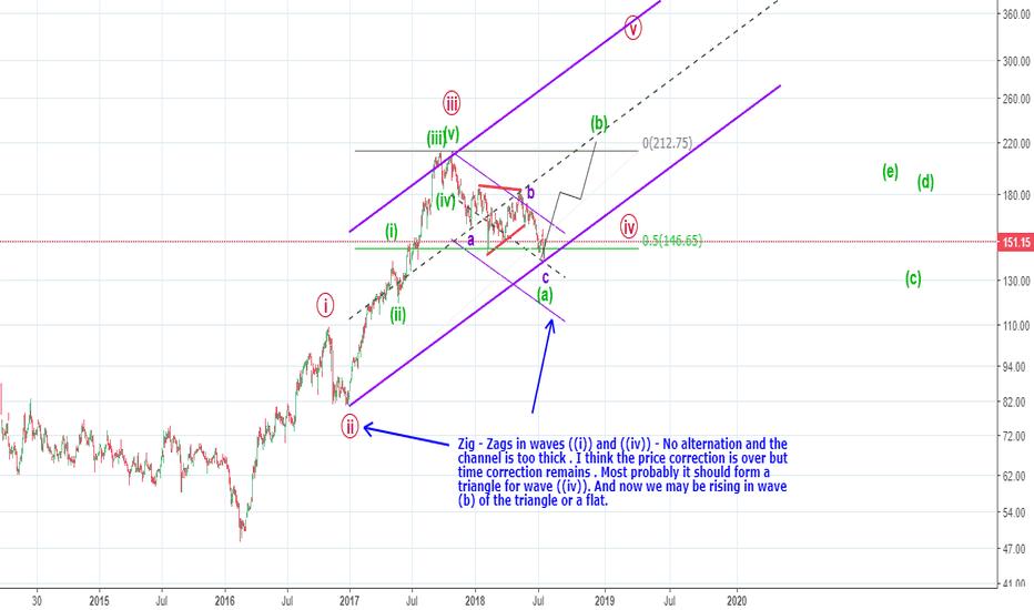 L_TFH: Elliott Waves - rising in wave b (triangle/flat) in wave 4 ?