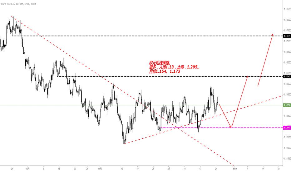 EURUSD: 欧元短中线做多策略。