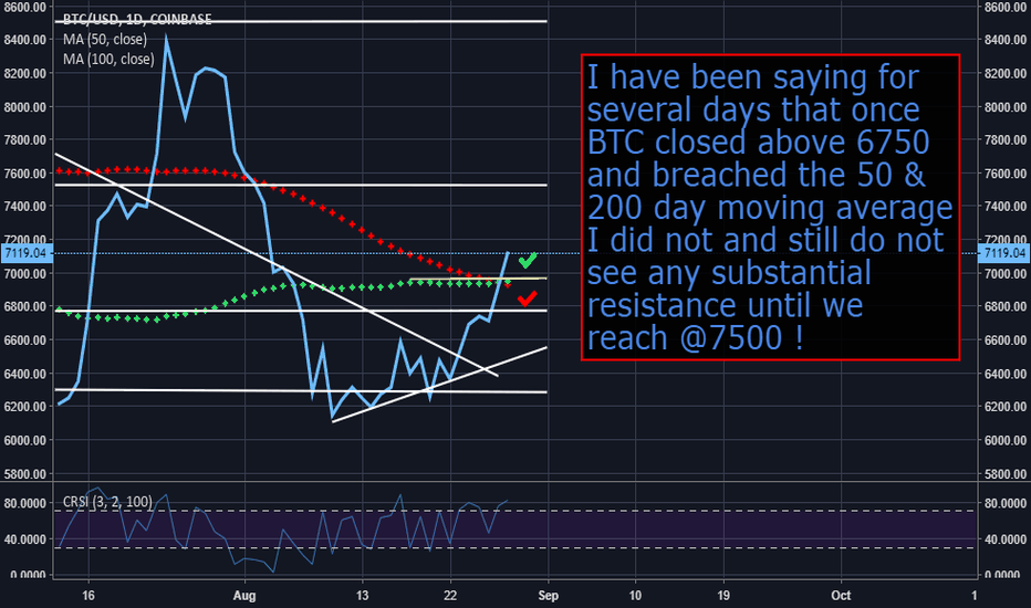 BTCUSD: BTC : Bulls are back & Shorts are eating there shorts