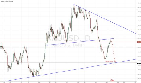 XAUUSD: Gold Continue DownTrend