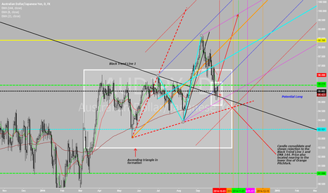 AUDJPY: Potential Long for AUDJPY base on Pitchfork