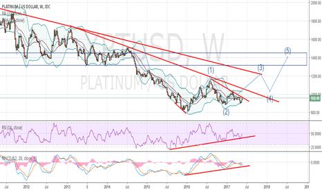 XPTUSD: Platinum