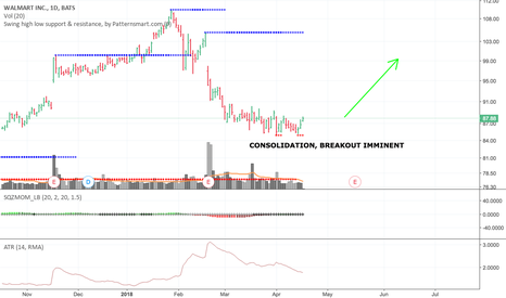 WMT: CONSOLIDATION , BREAKOUT SETUP