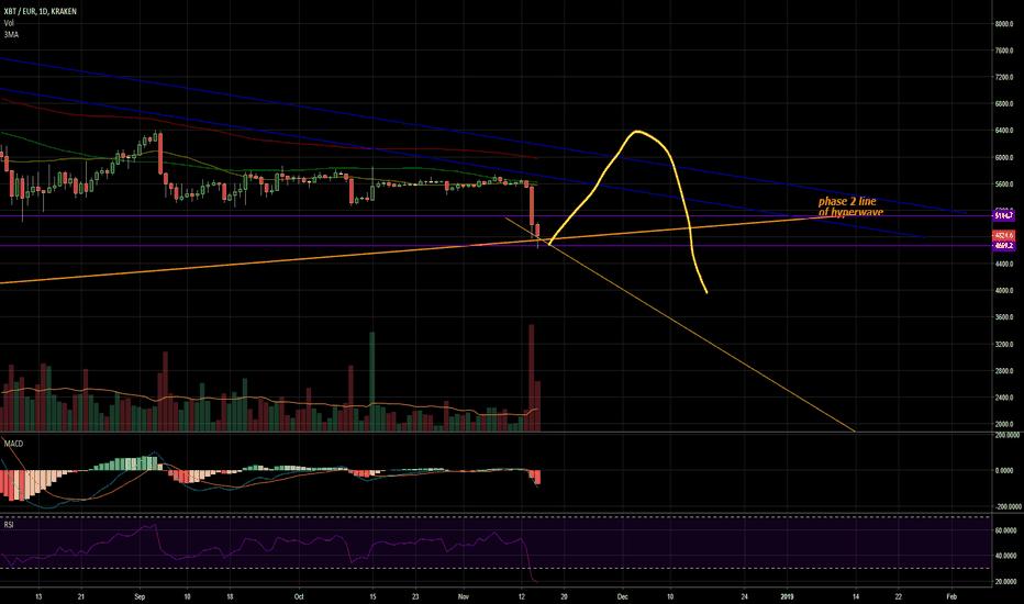 XBTEUR: Bitcoin update! Support broken on phase 2 line of hyperwave