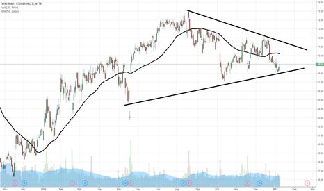 WMT: $WMT flying wedge