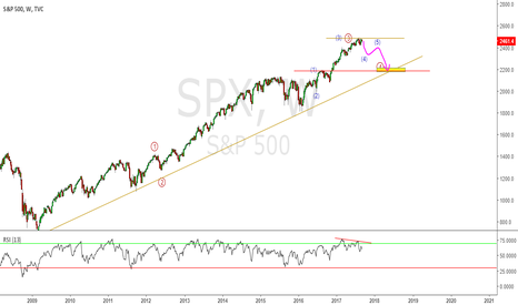 SPX: SP500 - Short (time frame - week)
