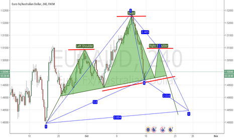 EURAUD: EUR/AUD possible H&S forming