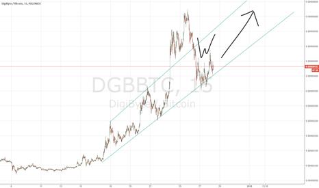 DGBBTC: Digibyte is still cheap
