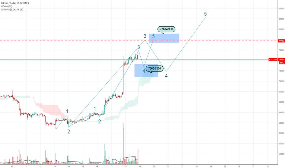 BTCUSD: BTC:USD - Текущая ситуация.