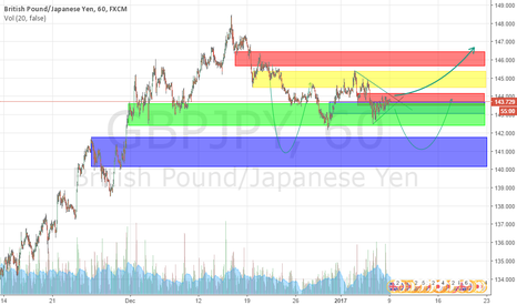 GBPJPY: GBPJPY if then else