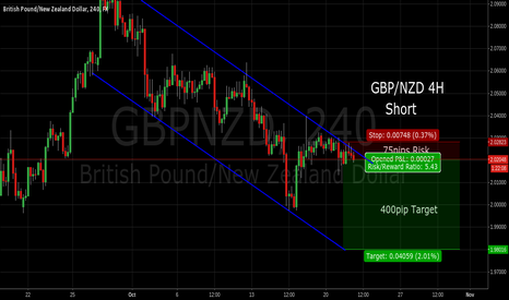 GBPNZD: GBP/NZD Short - Channel play risking 75pips with +400pip target