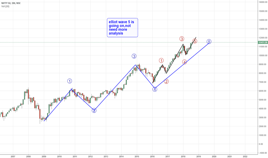 NIFTY: nifty elliot wave view