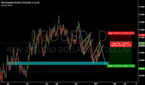 NZDUSD: NZDUSD REPEATING HERSELF AND NOW I AM HEADING FOR A SELL !