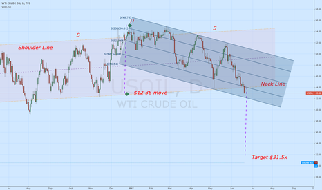 USOIL: CL drop to the low $30s?