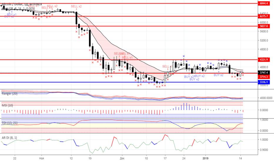 BTCUSD: Диапазонная торговля: рынок криптовалют на 15.01.2019 года