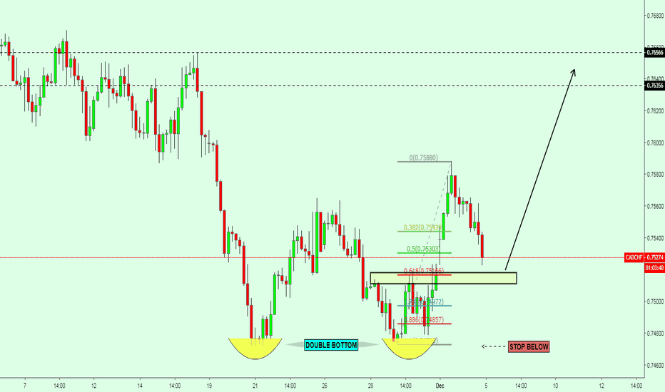 CADCHF: CADCHF / Double bottom