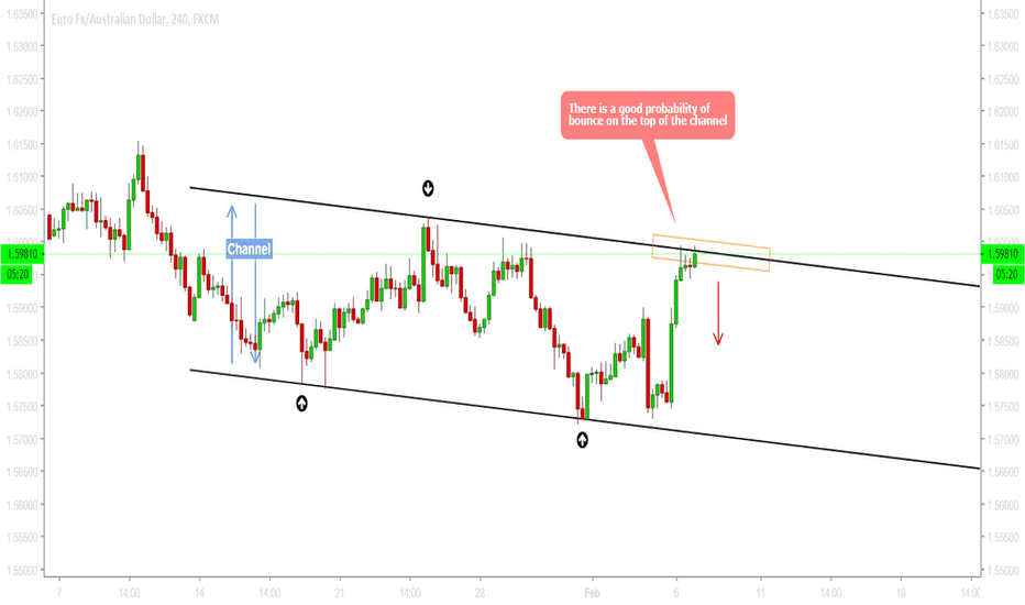 EURAUD: EURAUD - I am currently short on the pair around 1.5980