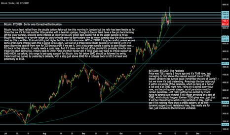 BTCUSD: Bitcoin: BTCUSD  In touching distance now from Parabola