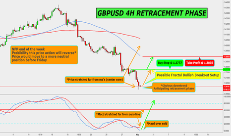 GBPUSD: GBPUSD 4H RETRACEMENT PHASE TRDE